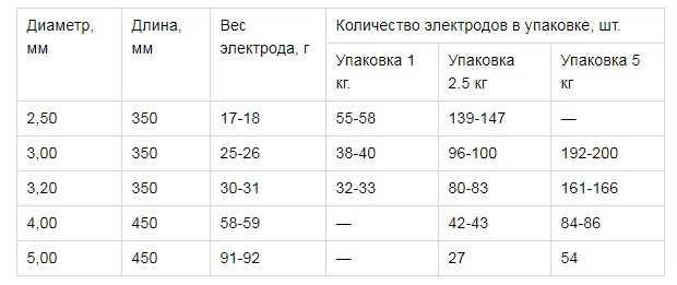 Таблица размеров электродов